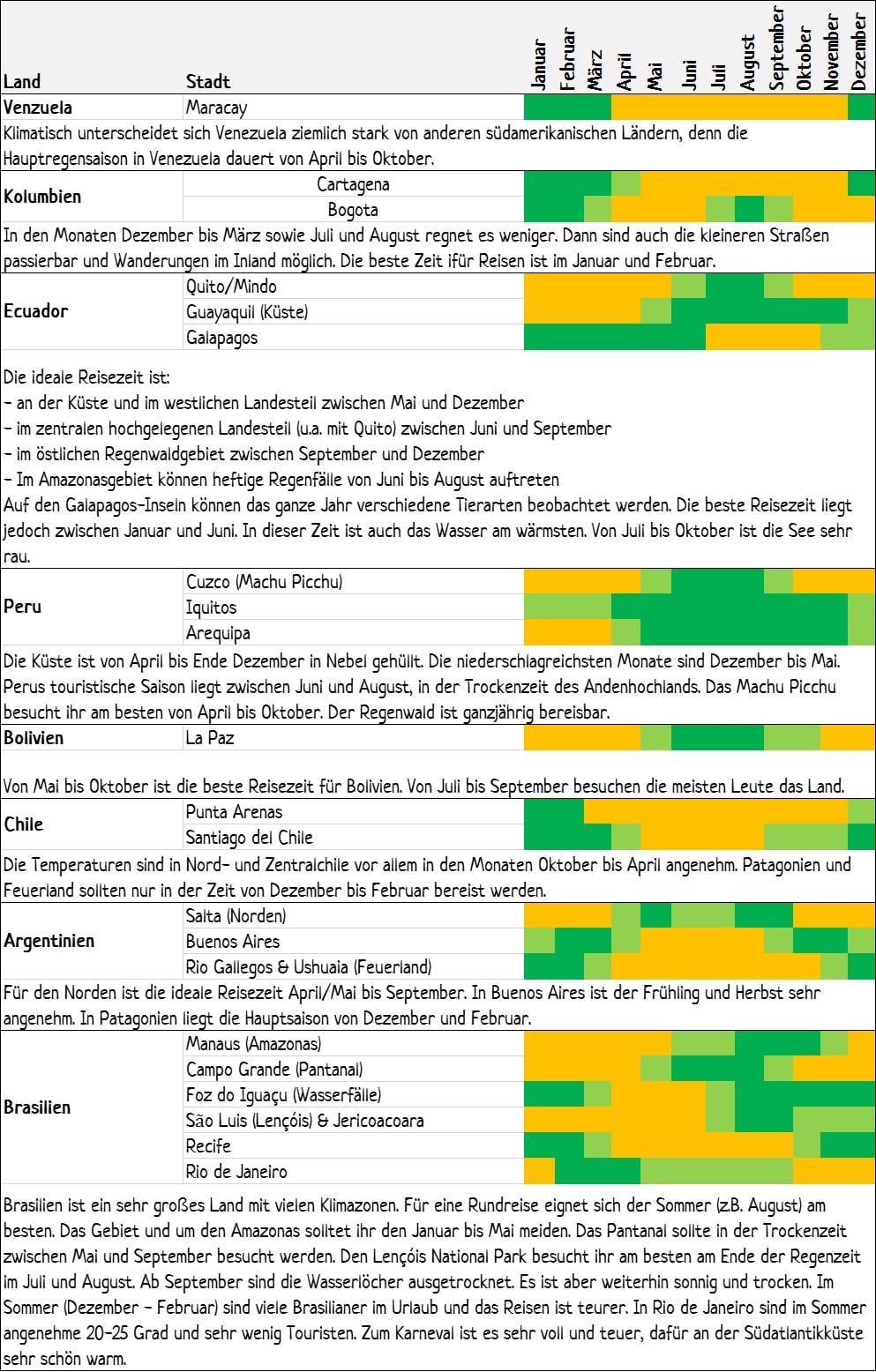 Klimadiagramm Südamerika